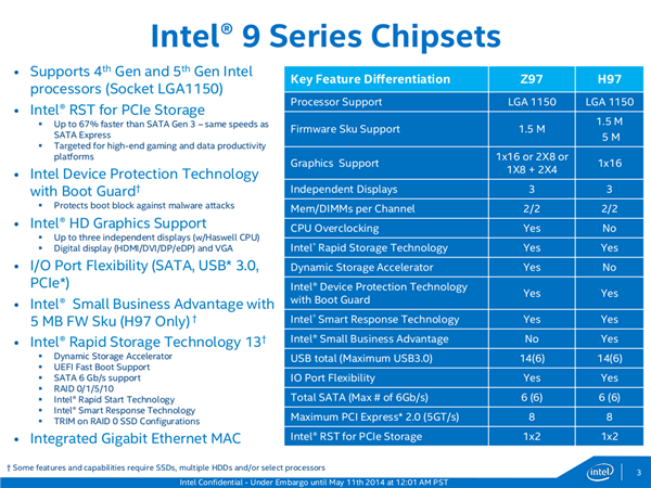 Intel Chipset Series 9 H97 Z97 Wildcat Point