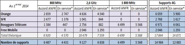 ANFR 4G LTE 1er mai 2014