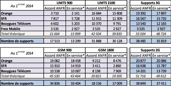 ANFR 1er mai 2014 3G 2G