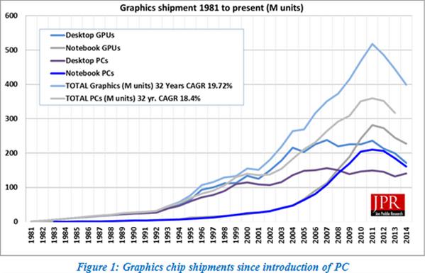 Jon Peddie Research puces graphiques