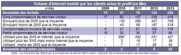 ARCEP prix services mobiles 2013