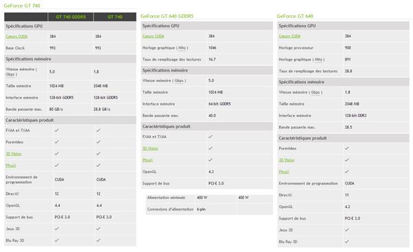 GeForce GT 740 Comparaison