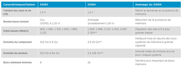 DDR3 DDR4 Comparatif Crucial
