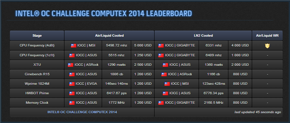 Intell OCCC Computex 2014 Scores