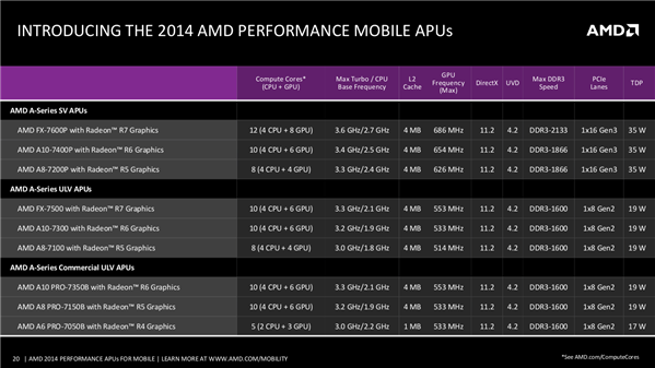 AMD Coputex 2014 Kaveri Mobile