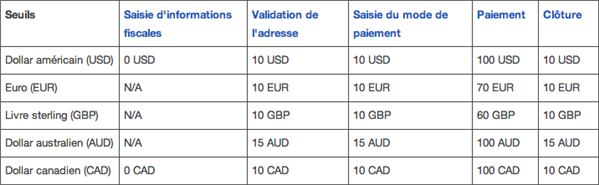 YouTube Adsense Seuil Paiement