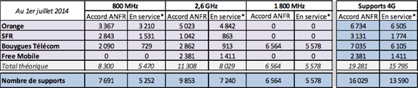 ANFR 1er juillet 2014 4G