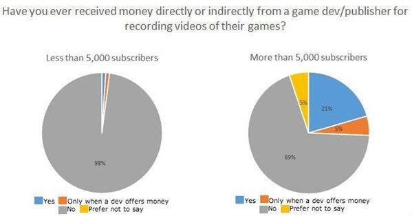 Youtubeurs argent