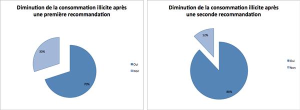 Hadopi sondage CSA
