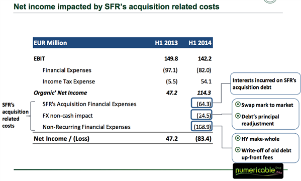 Numericable pertes SFR impact
