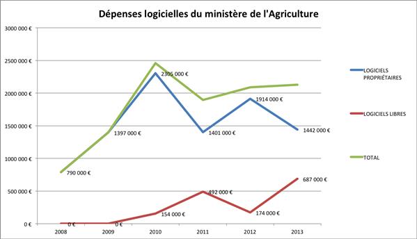 agriculture logiciels