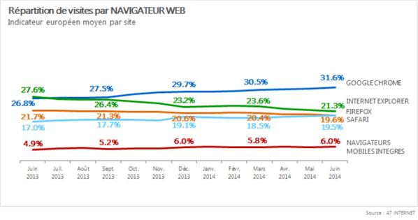 AT Internet navigateurs Europe juin 2014