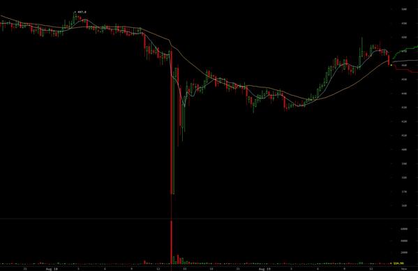 Cours Bitcoin Crash BTC-e Août 2014