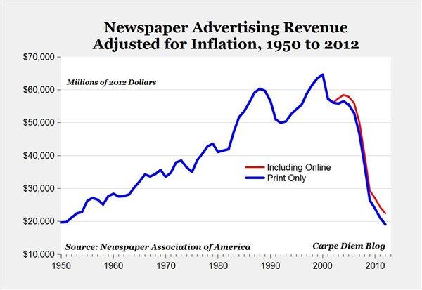 Revenus publicitaires journaux