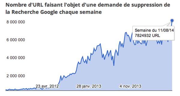 dmca google août 2013
