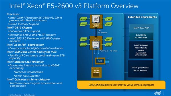 Intel Xeon E5 2600 1600 v3 IDF 2014 Day 0 Slides
