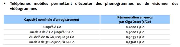 Smartphone copie privée