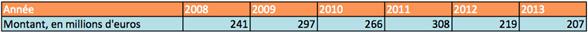 dépenses logicielles état 2013
