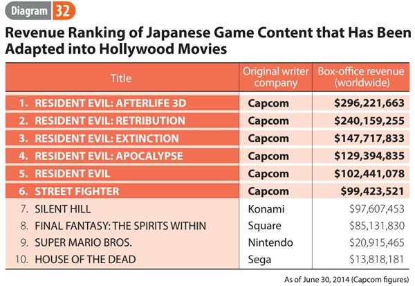 Capcom Cinéma revenus