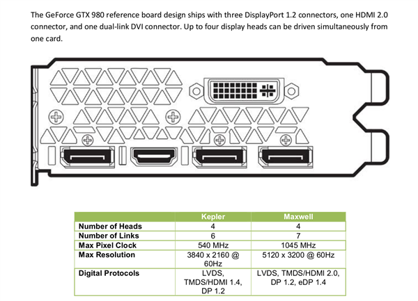 GeForce GTX 900 Maxwell HDMI 2.0