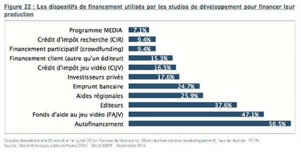Baromètre SNJV 2014 : Financement