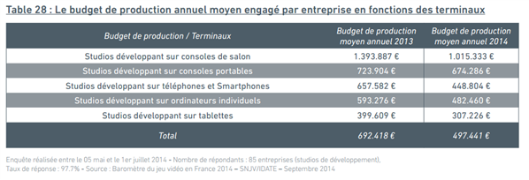 Baromètre SNJV 2014 : Budgets