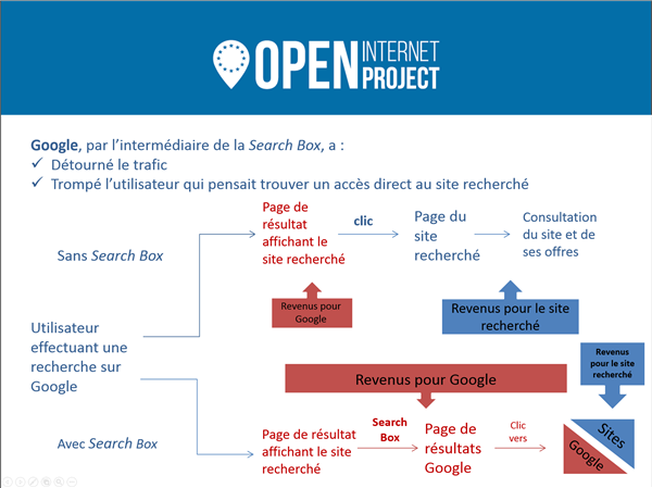 OIP Search Box Google Trafic