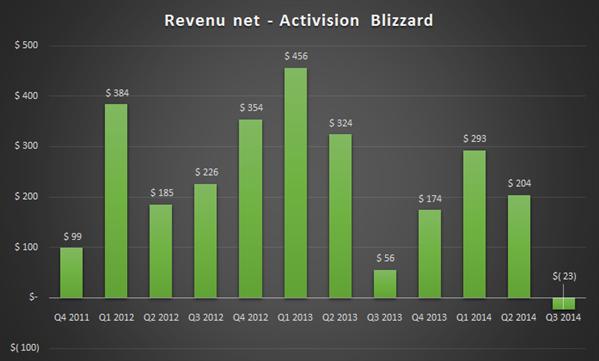 Activision Blizzard Q3-14