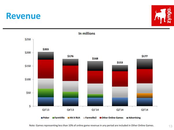 Zynga Q3 14 Revenue Metrics