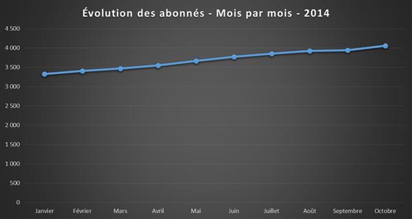 Abonnements NXi 2014