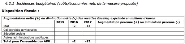 crédit impôts producteurs