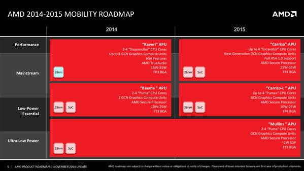 AMD Roadmap 2015 Mobile