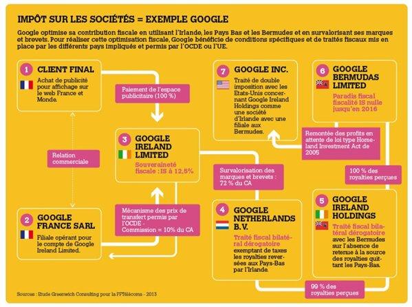 google impot société bercy fiscalité