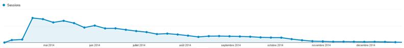 Audience PCINpact.com 2014