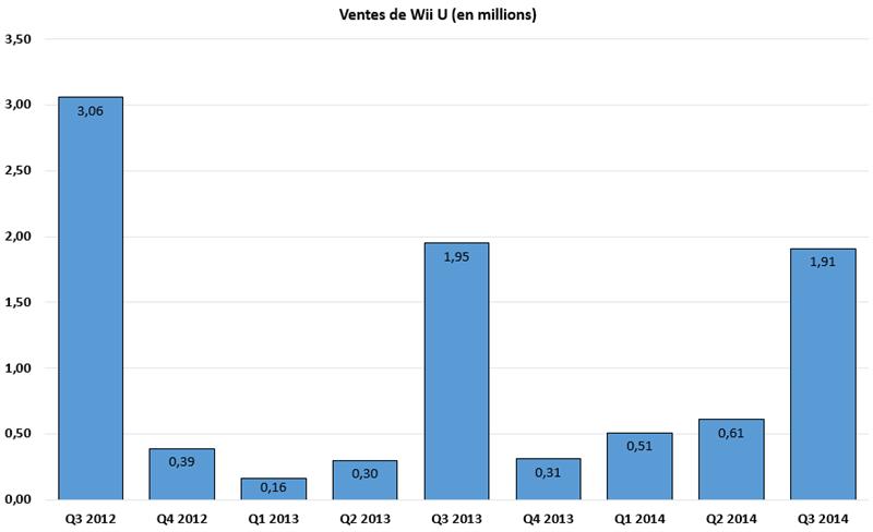 Wii U millions Q3 2014