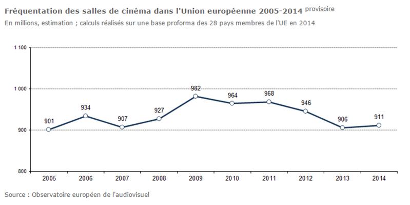Observatoire cinéma 2014 Europe