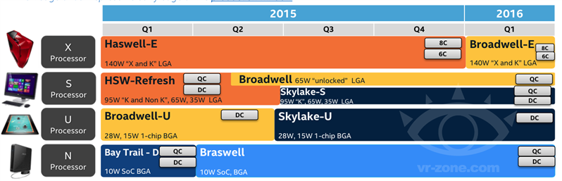 Intel Skylake Roadmap