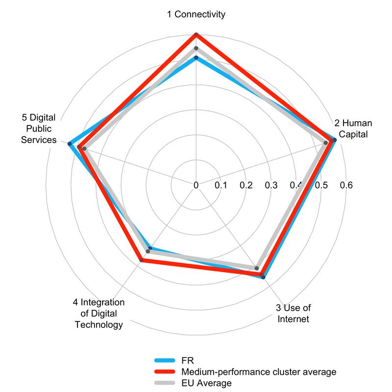 Commission, UE, marché unique, classement, index