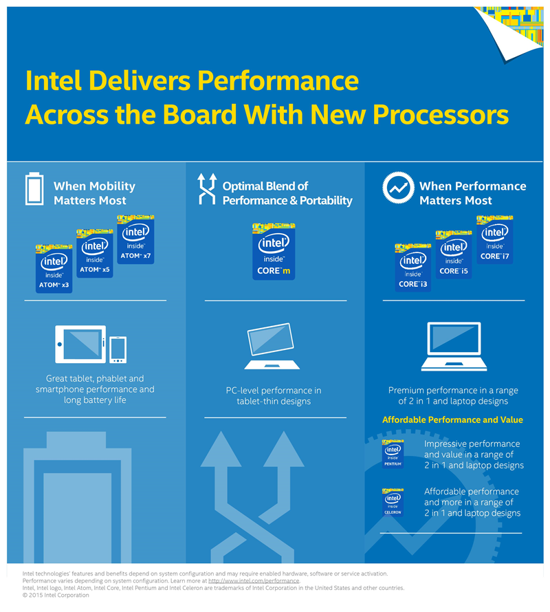 Intel Gamme Infographie