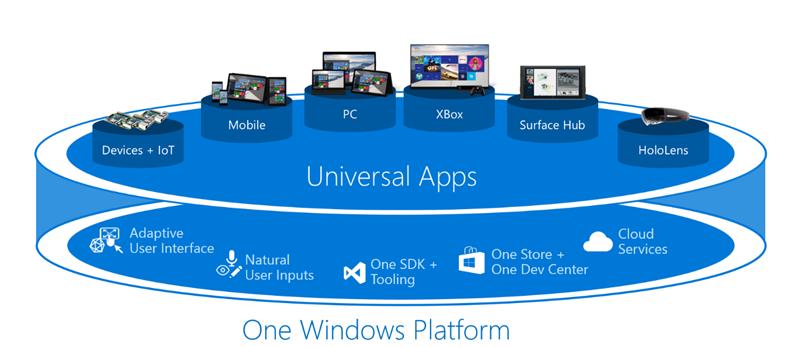 windows 10 applications universelles