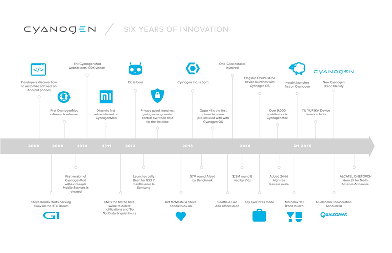 Cyanoge, Android, OS, timeline