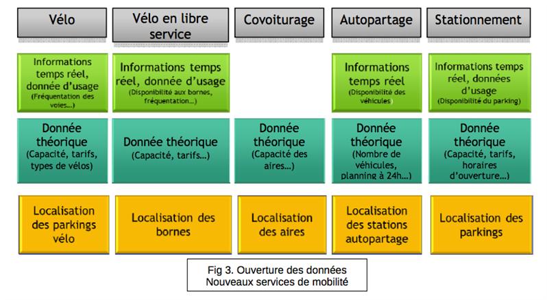rapport jutand open data transports