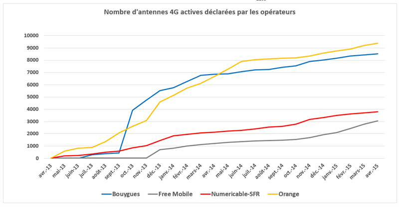 ANFR 2 ans 4G