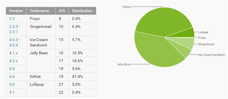Android fragmentation avril