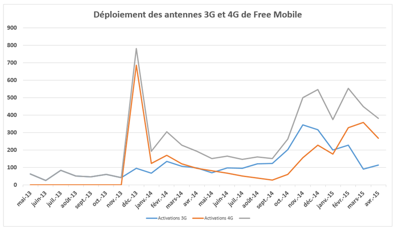 Free Mobile ANFR