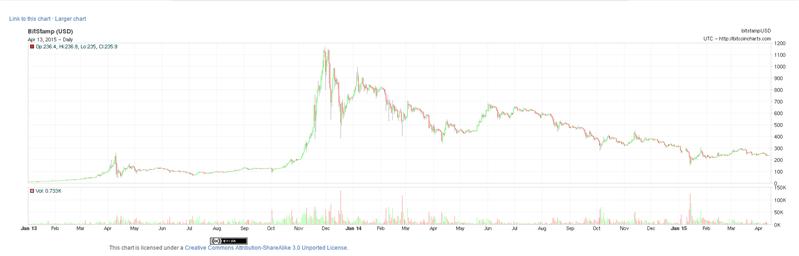 Bitcoin Historique Dec 2012 Avril 2015