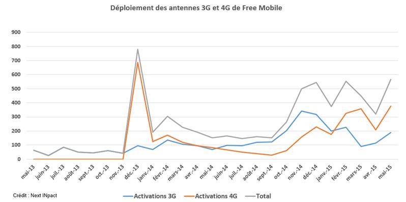 ANFR 4G mai 2015
