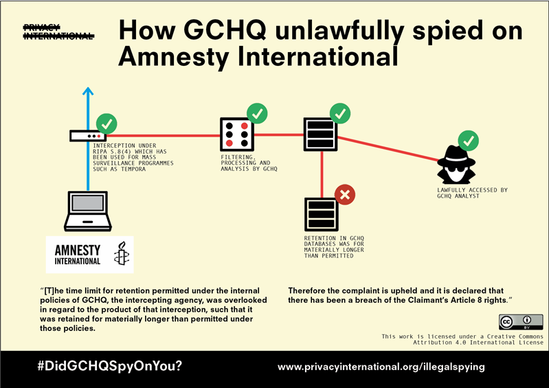 GCHQ Privacy International