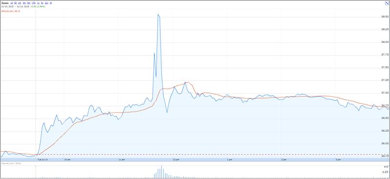 Twitter Hoax Bourse