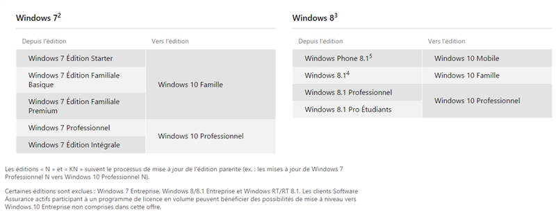 Windows 10 éditions